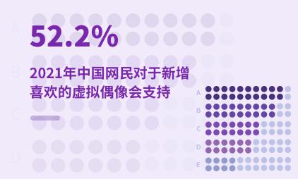 虚拟偶像行业数据分析:2021年中国52.2%网民对于新增喜欢的虚拟偶像会支持