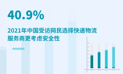 快递行业数据分析:2021年中国40.9%受访网民选择快递物流服务商更考虑安全性