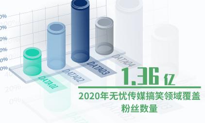MCN行业数据分析:2020年无忧传媒搞笑领域覆盖粉丝数量达1.36亿