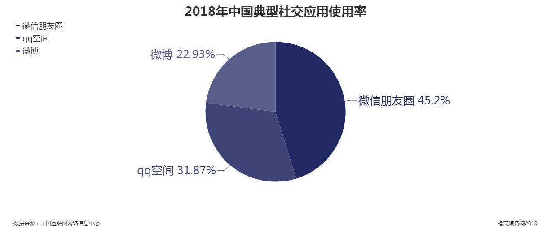 2018年中国典型社交应用使用率