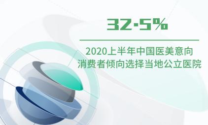 医美行业数据分析:2020上半年中国32.5%医美意向消费者倾向选择当地公立医院