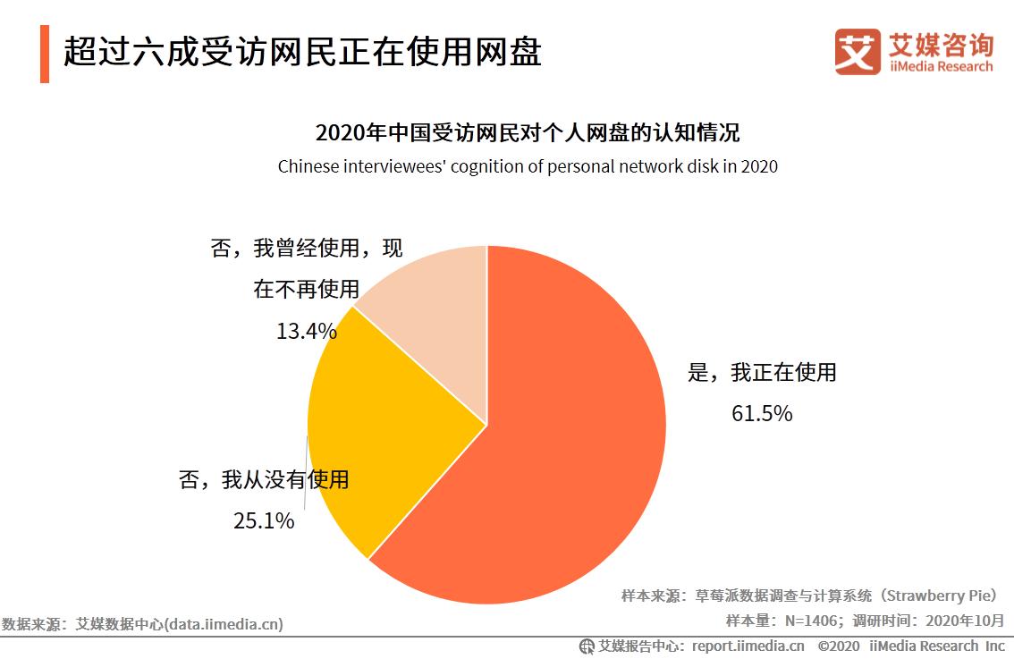 超过六成受访网民正在使用网盘