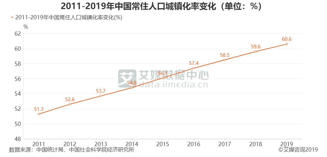 2011-2019年中国常住人口城镇化率变化(单位:%)