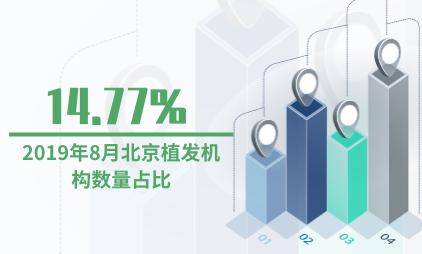 植发行业数据分析:2019年8月北京植发机构数量占比为14.77%