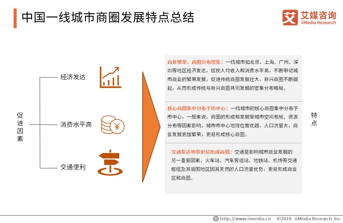 中国一线城市商圈发展特点总结