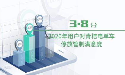 共享电单车行业数据分析:2020年用户对青桔电单车停放管制满意度为3.8分