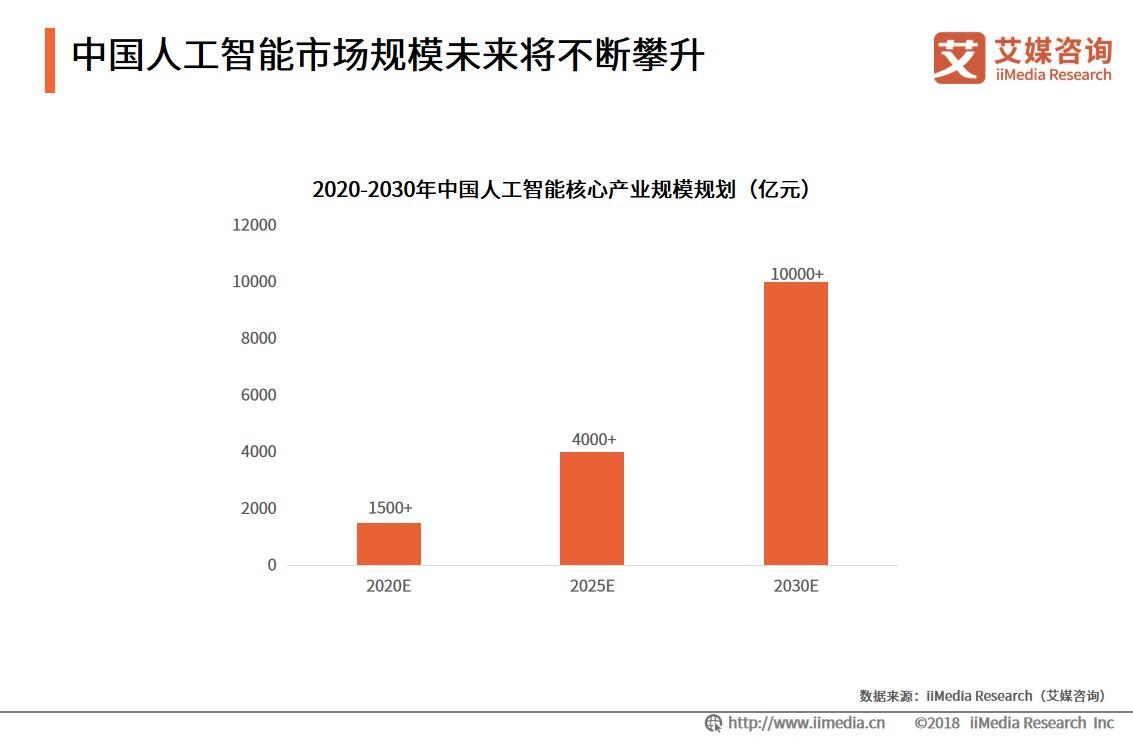 深圳人工智能5年发展路线图:将打造10个人工智能重点产业集群