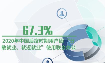 """联合办公行业数据分析:2020年中国后疫时期67.3%用户因 """"分散就业、就近就业""""使用联合办公"""