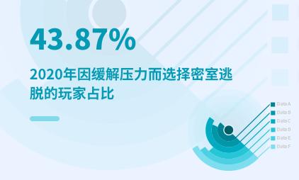 文娱大发一分彩数据分析:2020年出于缓解压力而选择密室逃脱的玩家占比为43.87%