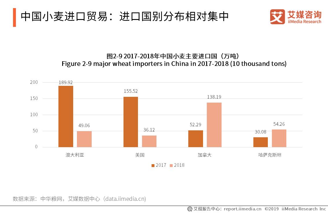 中国小麦进口贸易:进口国别分布相对集中