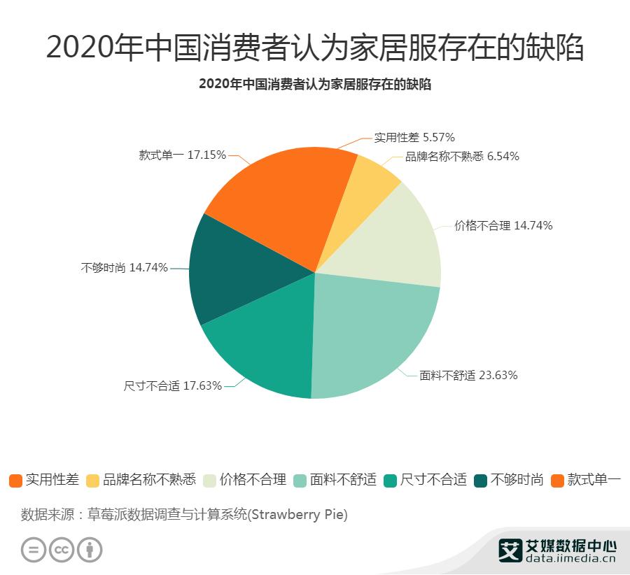 2020年中国消费者认为家居服存在的缺陷