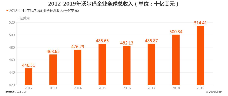 2012-2019年沃尔玛企业全球总收入