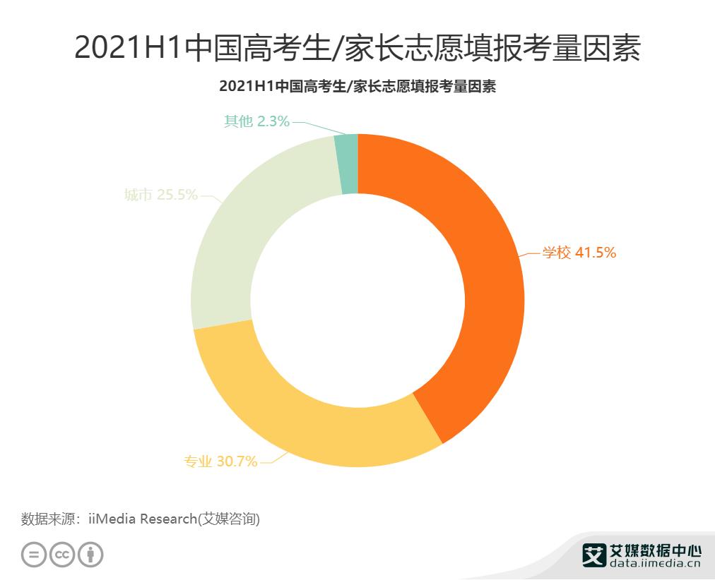 2021H1中国高考生_家长志愿填报考量因素
