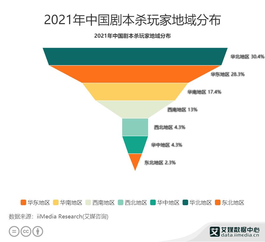 2021年中国30.4%剧本杀玩家分布在华北地区