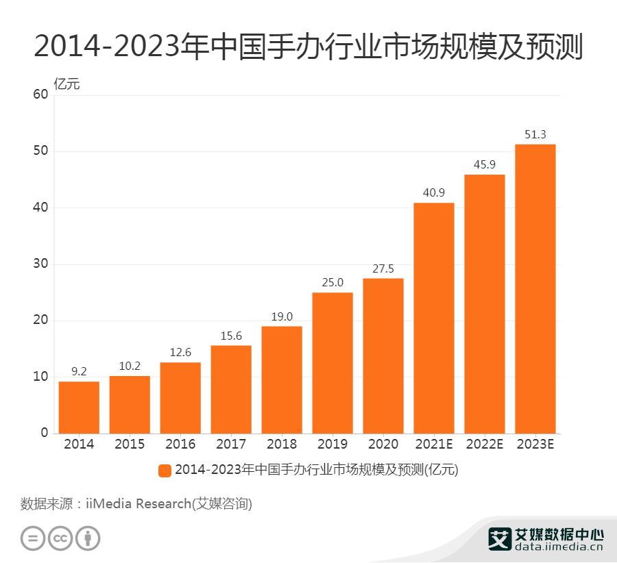 2014-2023年中国手办行业市场规模及预测