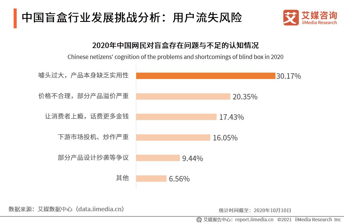 中国盲盒行业发展挑战分析:用户流失风险
