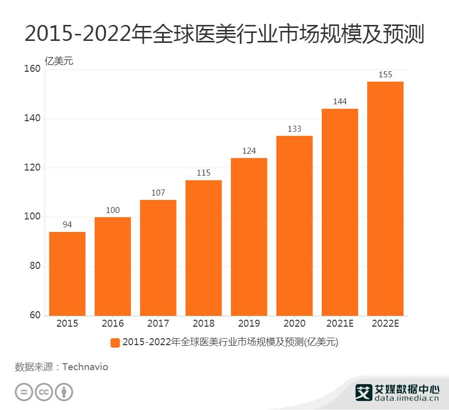 2021年全球医美行业市场规模将达144亿美元