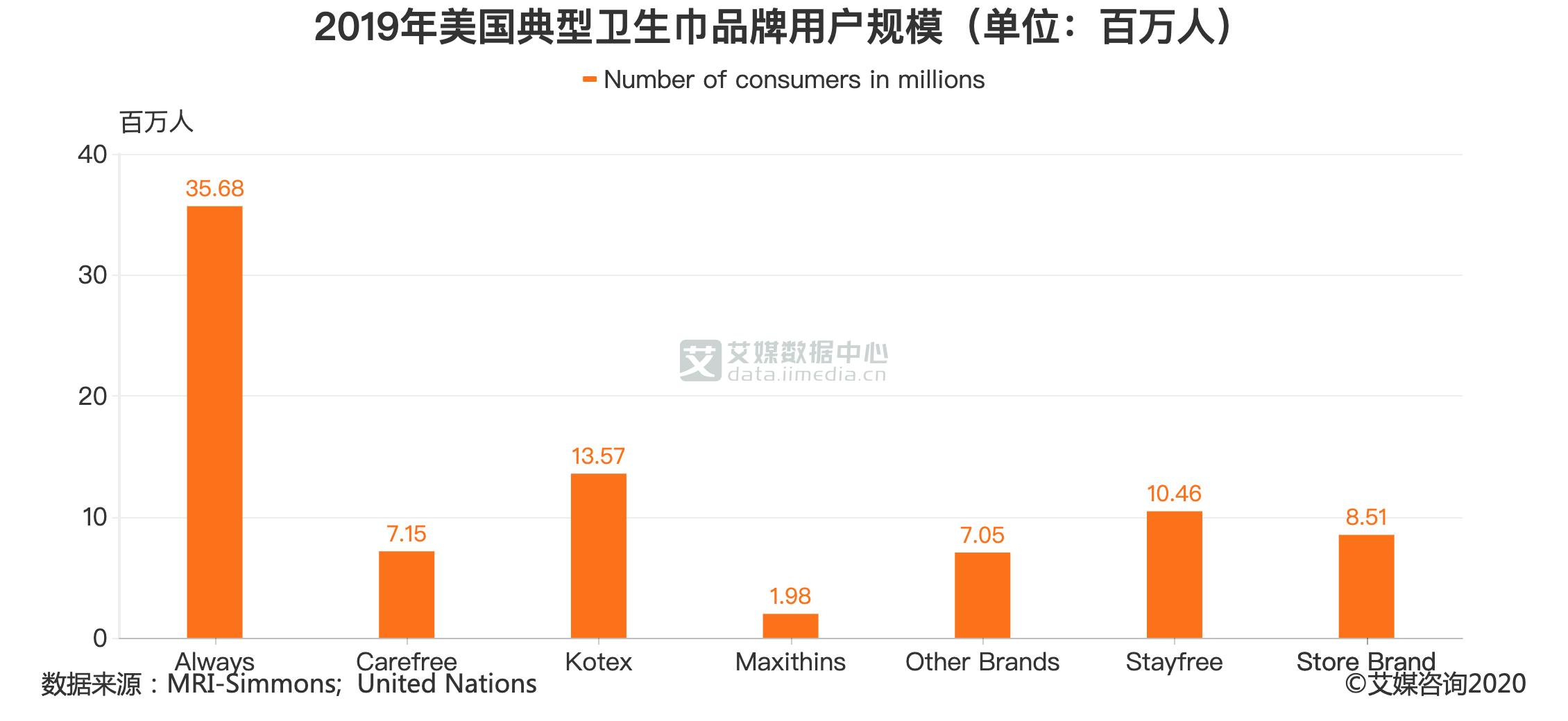 2019年美国典型卫生巾品牌用户规模(单位:百万人)