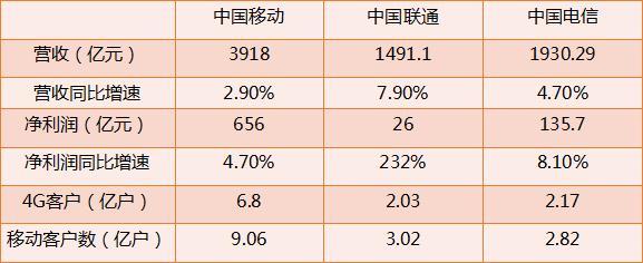 日赚4.5亿!三大运营商上半年成绩单出炉:中国移动以净利656亿遥遥领先