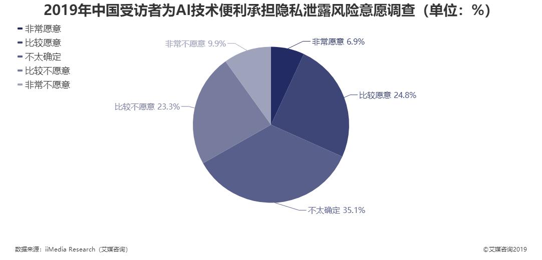 2019年中国受访者为AI技术便利承担隐私泄露风险意愿调查