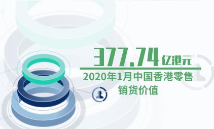 零售行业数据分析:2020年1月中国香港零售销货价值377.74亿港元
