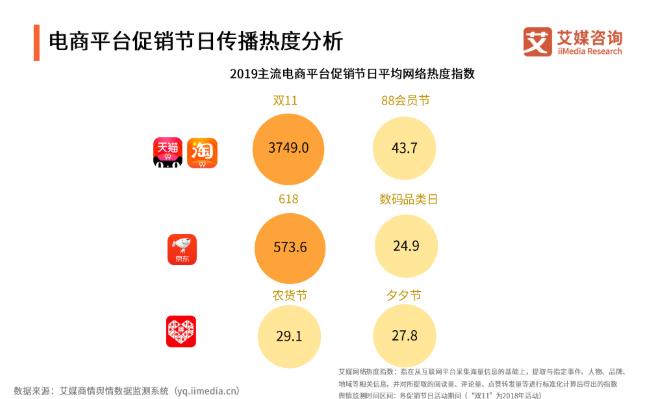2019中国电商平台促销节日发展现状与趋势分析
