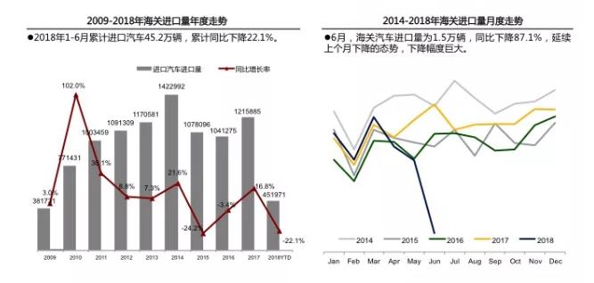 行业情报|2018年6月中国进口汽车市场情况:进口量同比暴降87.1%