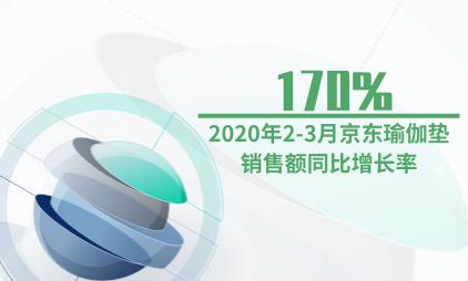 健身行业数据分析:2020年2-3月京东瑜伽垫销售额同比增长170%