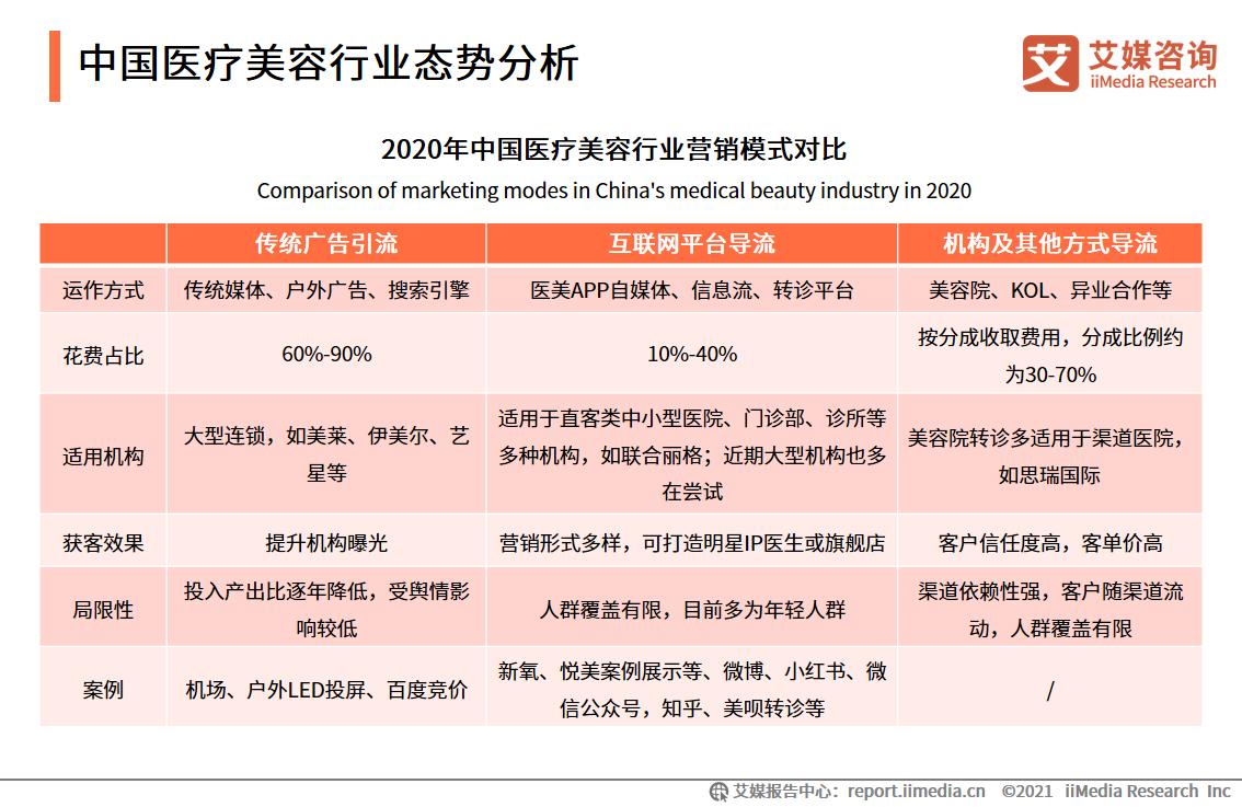 中国医疗美容行业态势分析