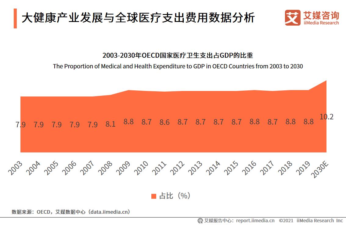 大健康产业发展与全球医疗支出费用数据分析