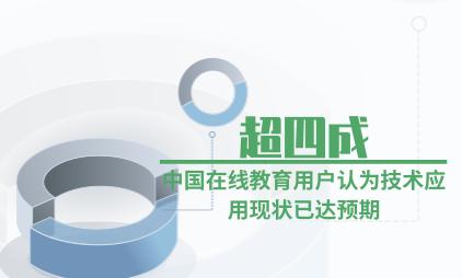 在线教育行业数据分析:超四成中国在线教育用户认为技术应用现状已达预期