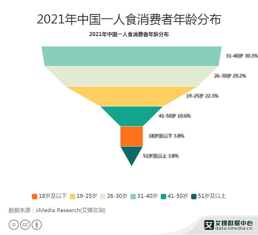 2021年中国一人食消费者年龄分布