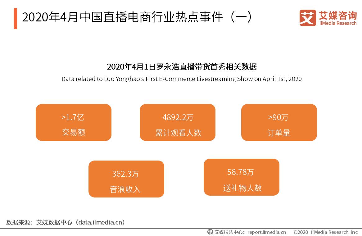 2020年4月中国直播电商行业热点事件(一)