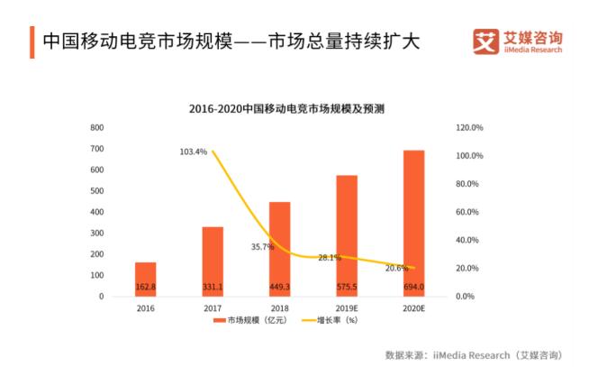 """""""电竞热""""持续!广州致力打造""""全国电竞产业中心"""",被""""抢滩""""的电竞发展趋势如何?"""