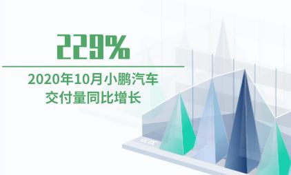 汽车行业数据分析:2020年10月小鹏汽车交付量同比增长229%