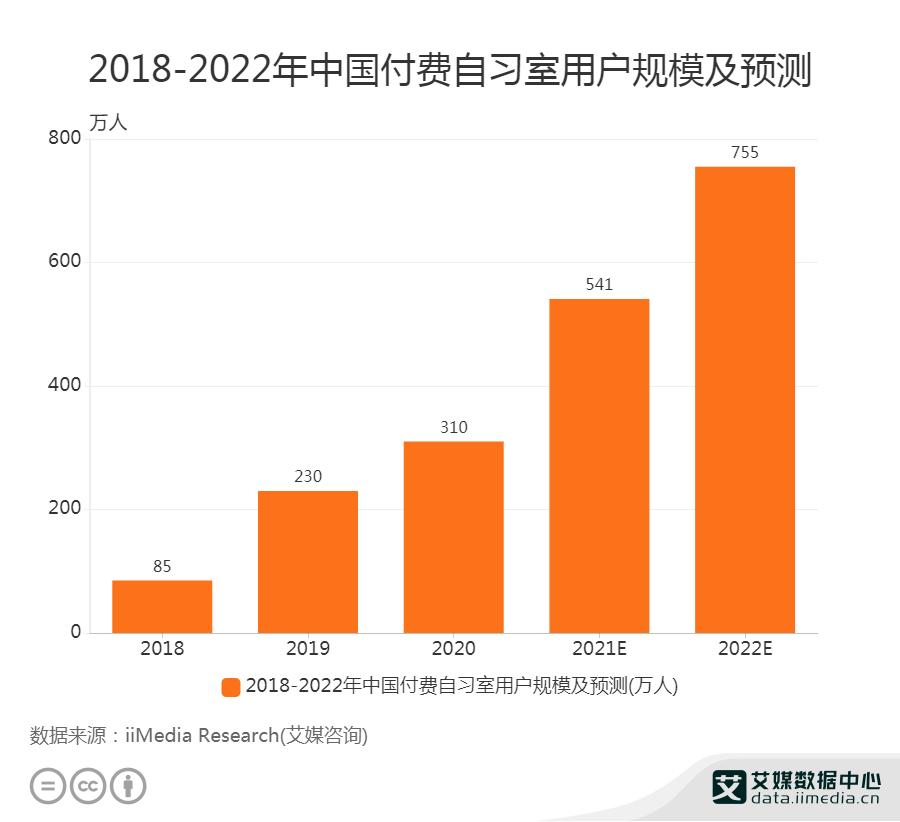 2018-2022年中国付费自习室用户规模及预测