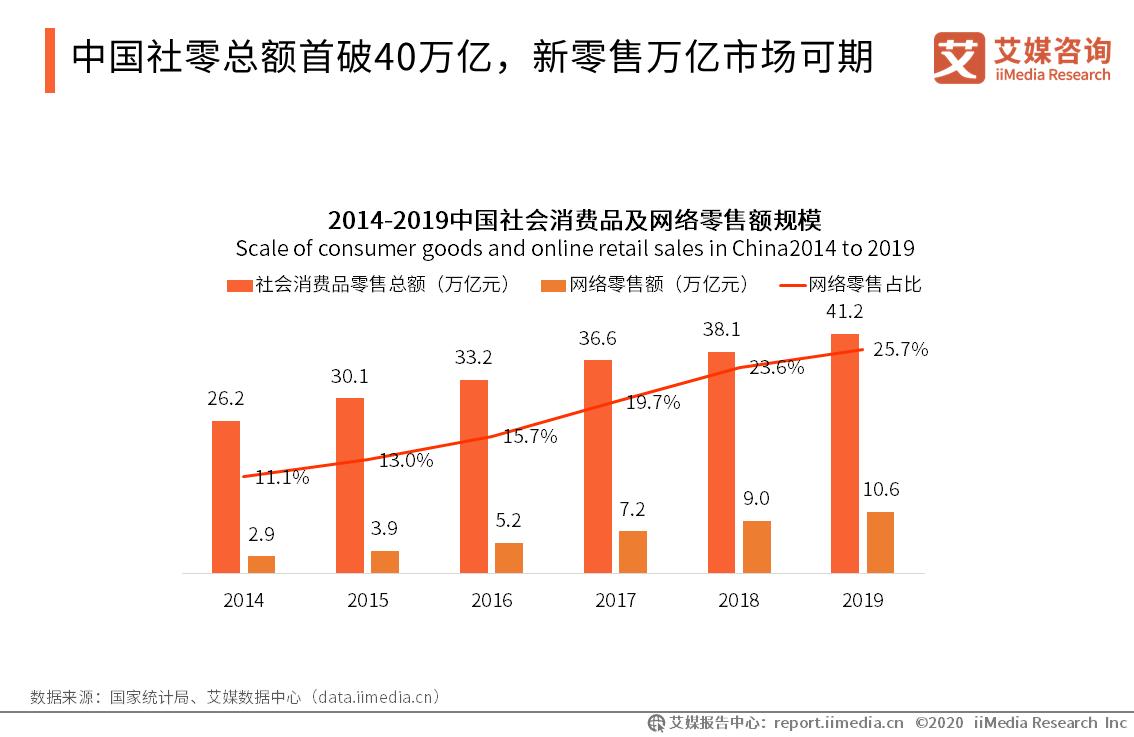 中国社零总额首突40万亿