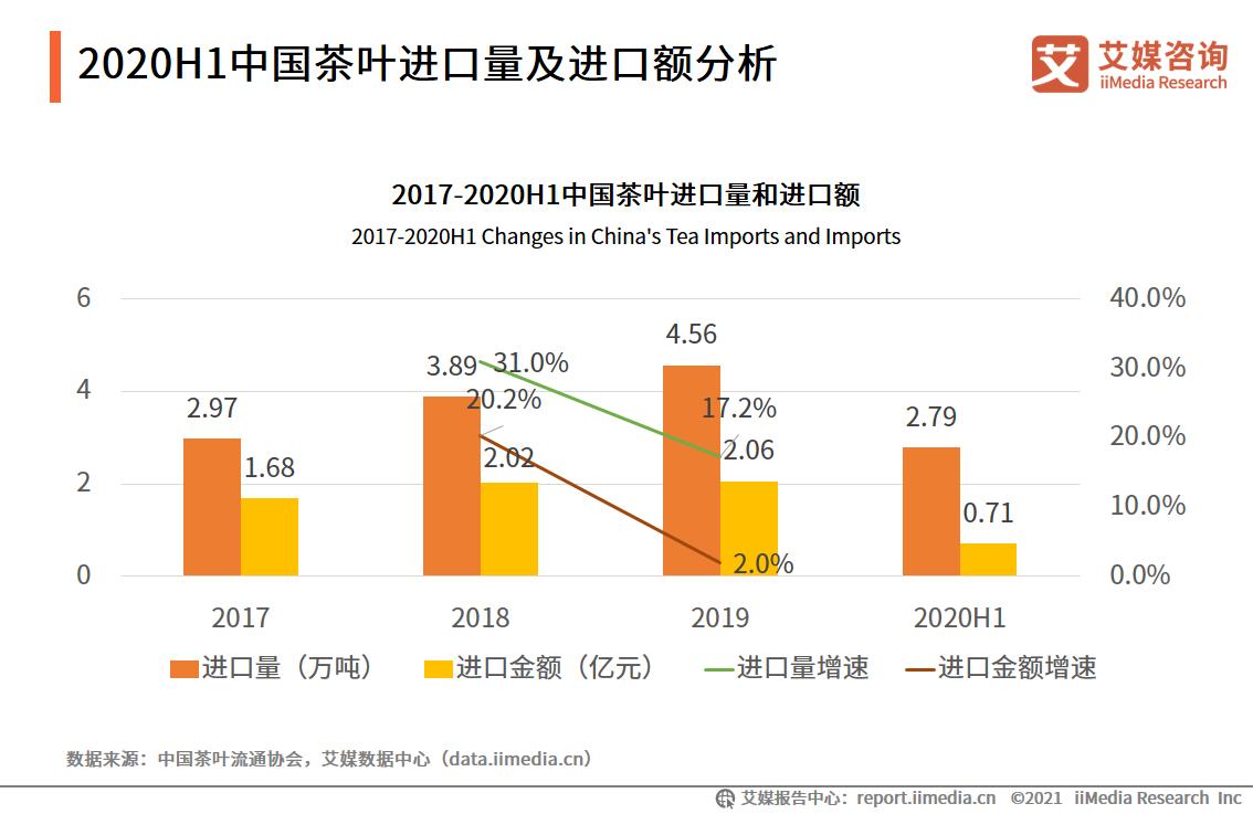 2020H1中国茶叶进口量及进口额分析
