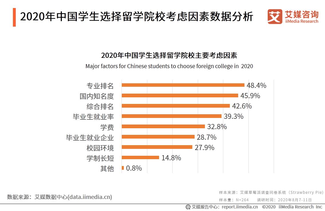 2020年中国学生选择留学院校考虑因素数据分析