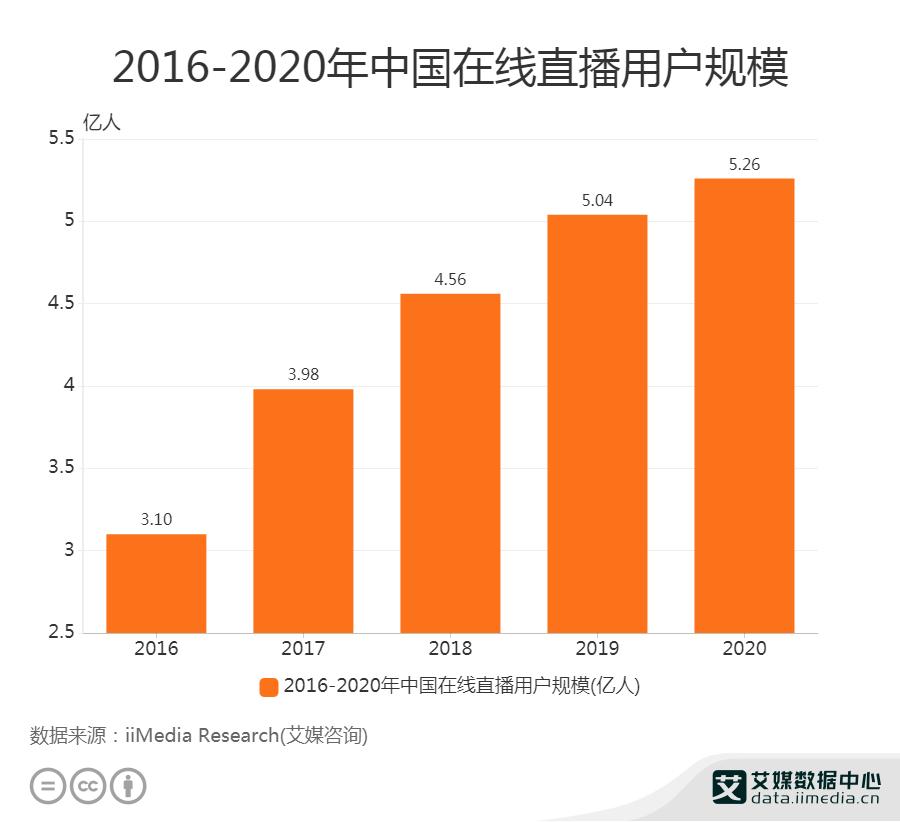 2016-2020年中国在线直播用户规模