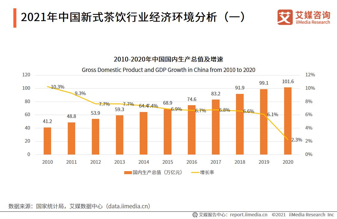 2021年中国新式茶饮行业经济环境分析(一)