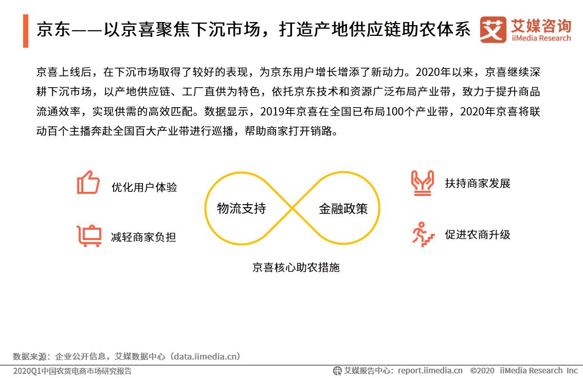 京东——以京喜聚焦下沉市场,打造产地供应链助农体系