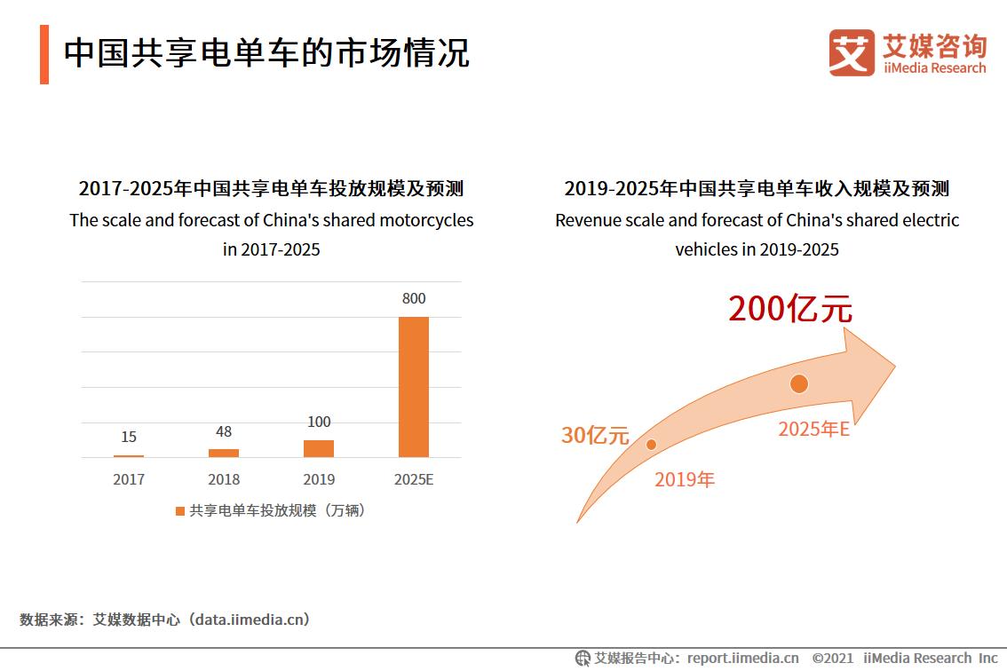 中国共享电单车的市场情况