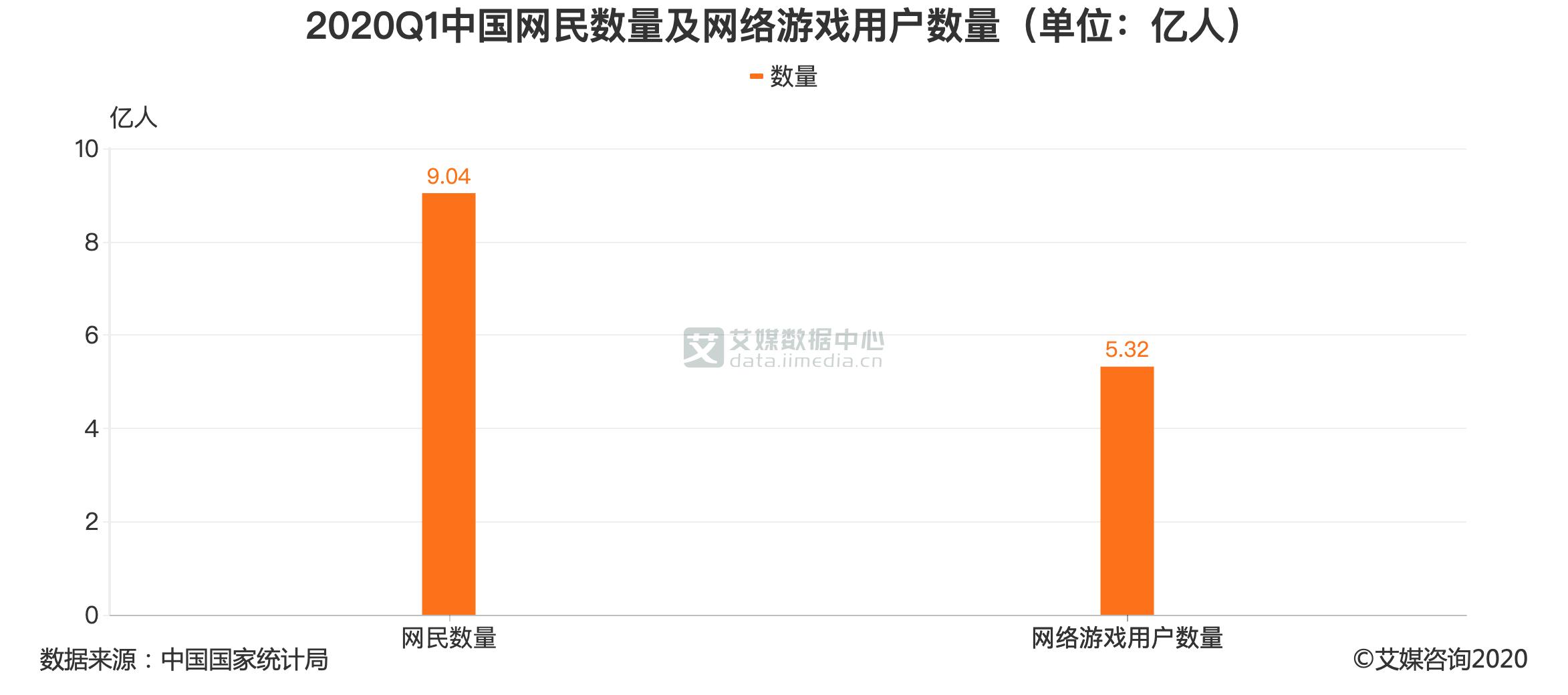2020Q1中国网民数量及网络游戏用户数量(单位:亿人)