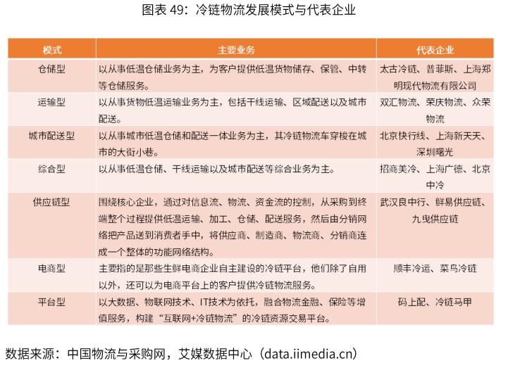 2019年中国冷链物流五分3d发展概览数据分析