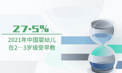 早教行业数据分析:2021年中国27.5%婴幼儿在2—3岁接受早教
