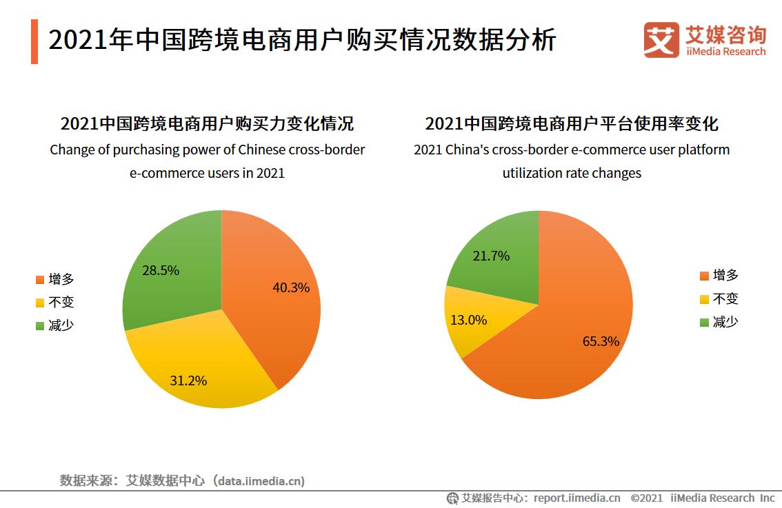 2021年中国跨境电商用户购买情况数据分析
