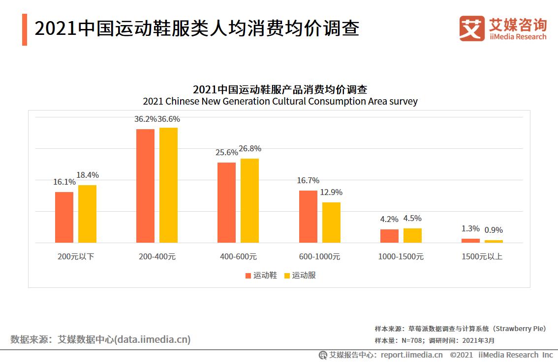 2021中国运动鞋服类人均消费均价调查
