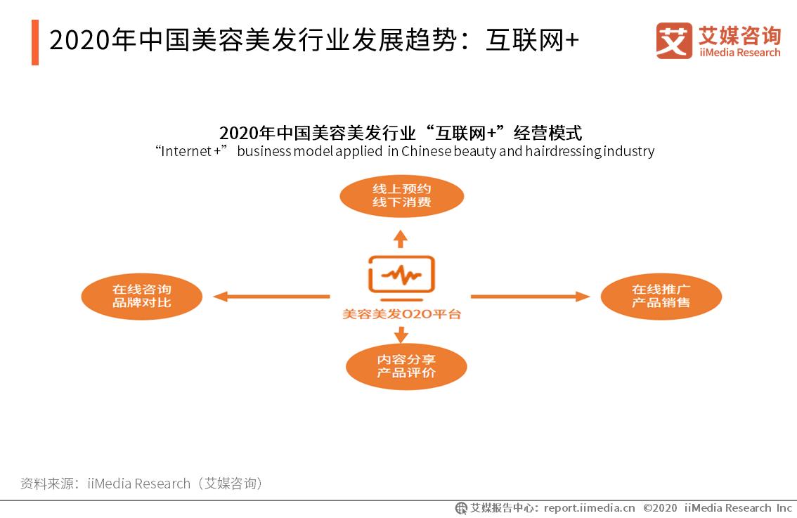 2020年中国美容美发行业发展趋势:互联网+