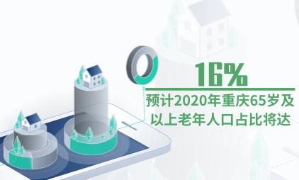 银发经济行业数据分析:预计2020年重庆65岁及以上老年人口占比将达16%